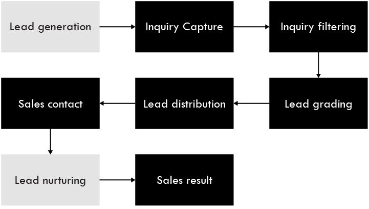 from lead generation to lead nurturing - Process